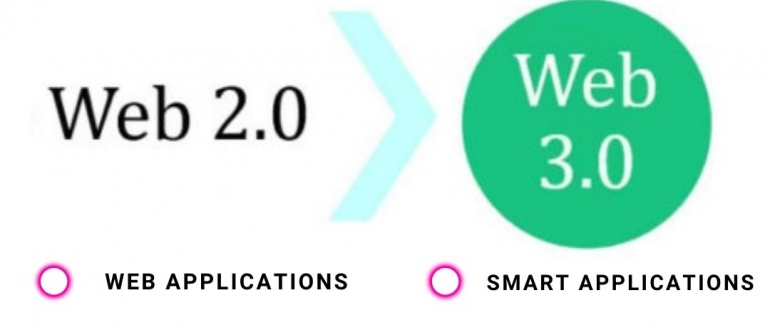 What is Web 2.0 & Web 3.0?